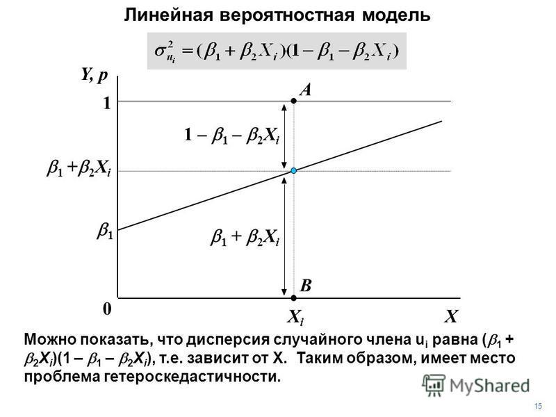 XXiXi 1 0 1 + 2 X i Y, p Линейная вероятностная модель 1 A 1 – 1 – 2 X i B 1 + 2 X i 1515 Можно показать, что дисперсия случайного члена u i равна ( 1 + 2 X i )(1 – 1 – 2 X i ), т.е. зависит от X. Таким образом, имеет место проблема гетероскедастично