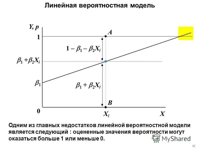 XXiXi 1 0 1 + 2 X i Y, p Линейная вероятностная модель 1 A B 1 + 2 X i 1616 Одним из главных недостатков линейной вероятностной модели является следующий : оцененные значения вероятности могут оказаться больше 1 или меньше 0. 1 – 1 – 2 X i