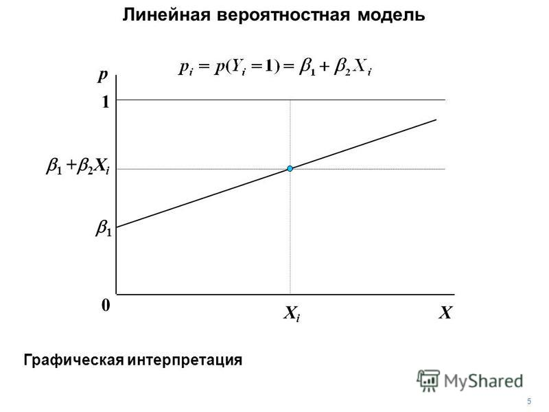 5 XXiXi 1 0 1 + 2 X i y, p Графическая интерпретация Линейная вероятностная модель 1