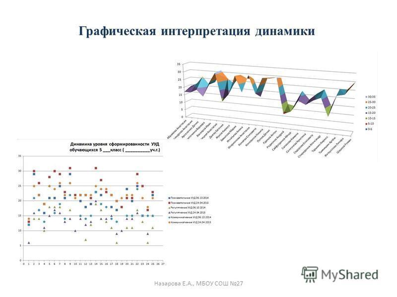 Назарова Е.А., МБОУ СОШ 27 Графическая интерпретация динамики