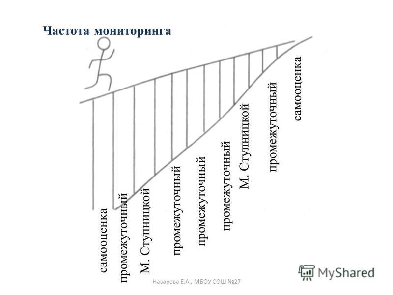Частота мониторинга самооценка М. Ступницкой промежуточный самооценка М. Ступницкой промежуточный