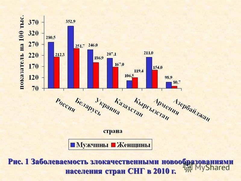 Рис. 1 Заболеваемость злокачественными новообразованиями населения стран СНГ в 2010 г.
