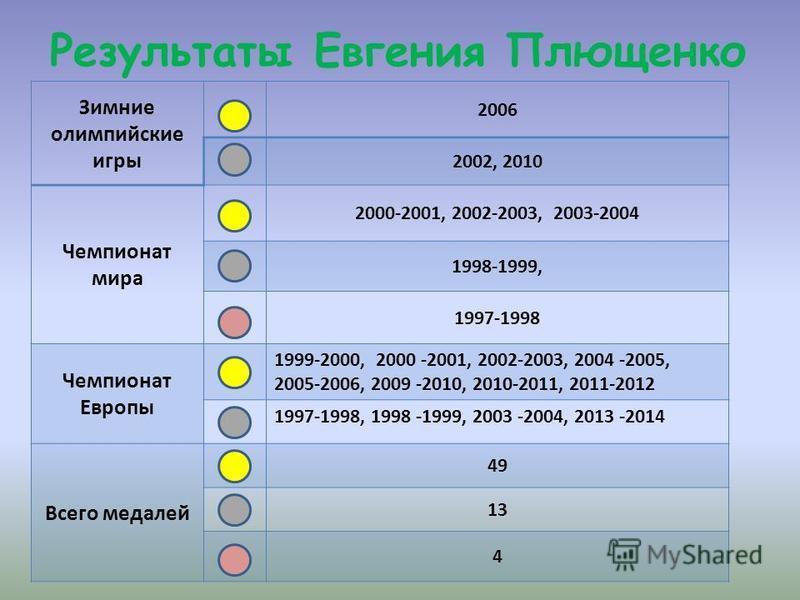 Результаты Евгения Плющенко Зимние олимпийские игры 2006 2002, 2010 Чемпионат мира 2000-2001, 2002-2003, 2003-2004 1998-1999, 1997-1998 Чемпионат Европы 1999-2000, 2000 -2001, 2002-2003, 2004 -2005, 2005-2006, 2009 -2010, 2010-2011, 2011-2012 1997-19