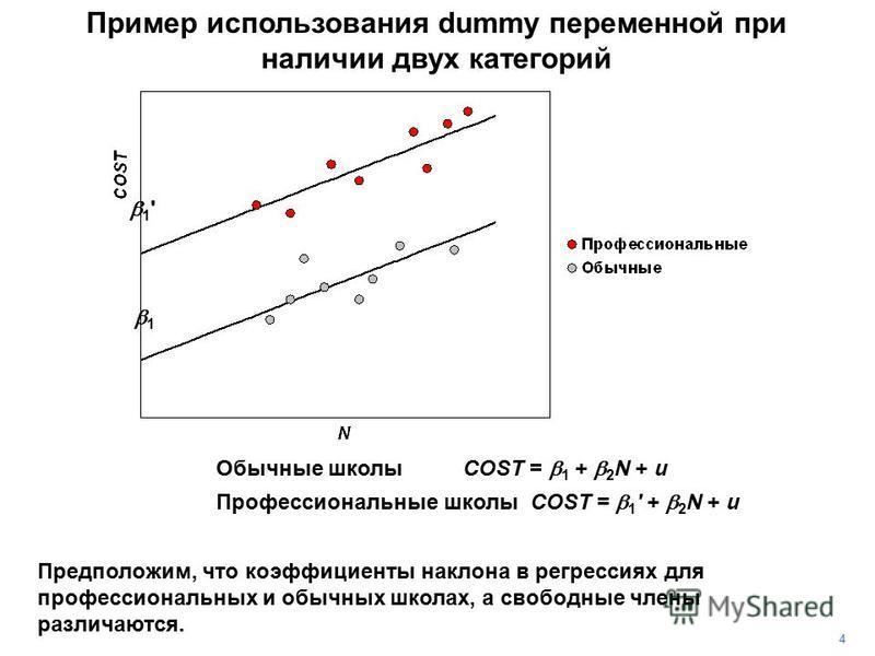 OCC = 0 Обычные школыCOST = 1 + 2 N + u OCC = 1 Профессиональные школы COST = 1 ' + 2 N + u Пример использования dummy переменной при наличии двух категорий 4 Предположим, что коэффициенты наклона в регрессиях для профессиональных и обычных школах, а