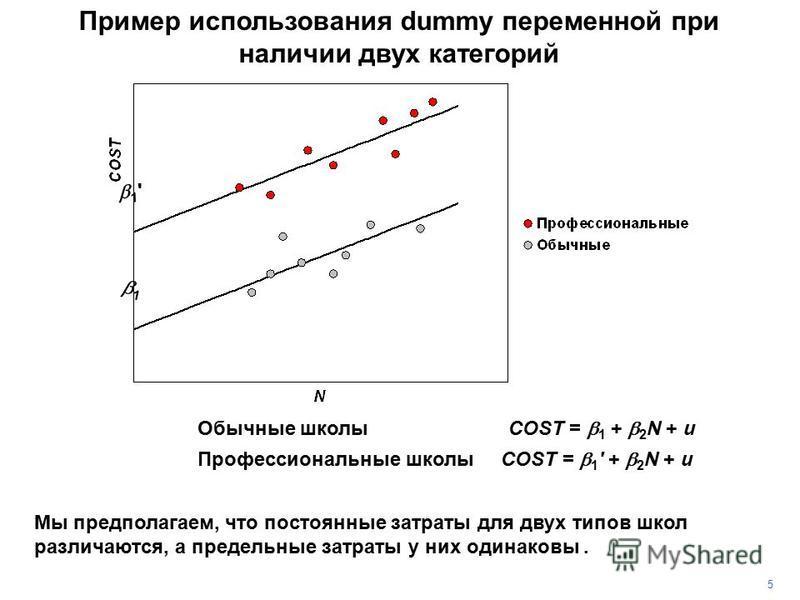 Пример использования dummy переменной при наличии двух категорий 5 Мы предполагаем, что постоянные затраты для двух типов школ различаются, а предельные затраты у них одинаковы. OCC = 0 Обычные школы COST = 1 + 2 N + u OCC = 1 Профессиональные школы