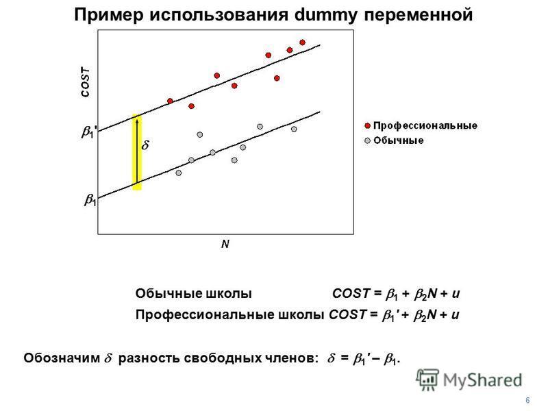 Пример использования dummy переменной 6 Обозначим разность свободных членов: = 1 ' – 1. OCC = 0 Обычные школы COST = 1 + 2 N + u OCC = 1 Профессиональные школы COST = 1 ' + 2 N + u 1 1 '