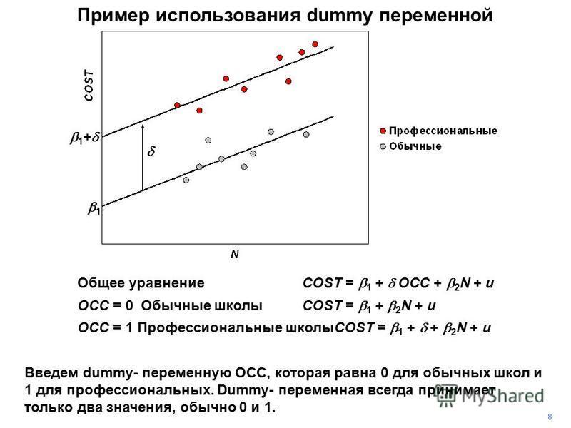 Общее уравнениеCOST = 1 + OCC + 2 N + u OCC = 0 Обычные школыCOST = 1 + 2 N + u OCC = 1 Профессиональные школыCOST = 1 + + 2 N + u Пример использования dummy переменной 8 Введем dummy- переменную OCC, которая равна 0 для обычных школ и 1 для професси
