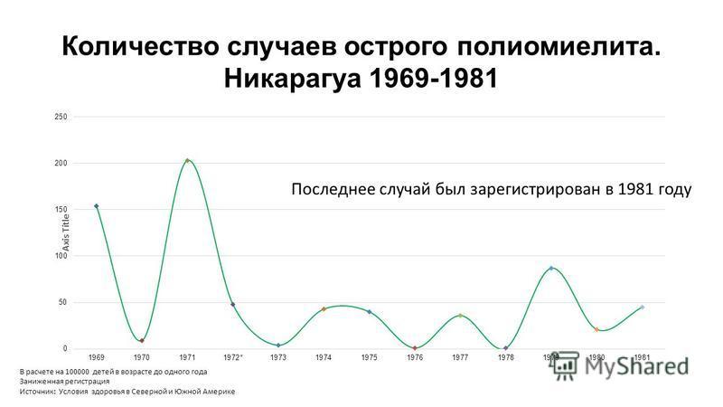 Количество случаев острого полиомиелита. Никарагуа 1969-1981 В расчете на 100000 детей в возрасте до одного года Заниженная регистрация Источник: Условия здоровья в Северной и Южной Америке Последнее случай был зарегистрирован в 1981 году