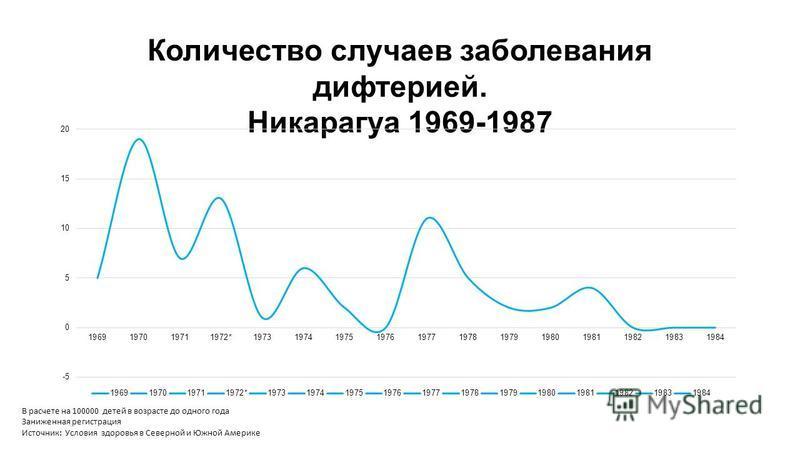 Количество случаев заболевания дифтерией. Никарагуа 1969-1987 В расчете на 100000 детей в возрасте до одного года Заниженная регистрация Источник: Условия здоровья в Северной и Южной Америке