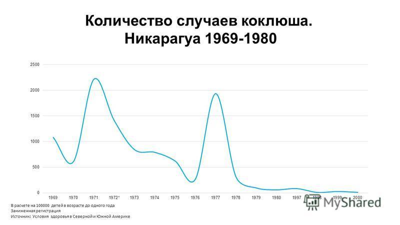 Количество случаев коклюша. Никарагуа 1969-1980 В расчете на 100000 детей в возрасте до одного года Заниженная регистрация Источник: Условия здоровья в Северной и Южной Америке