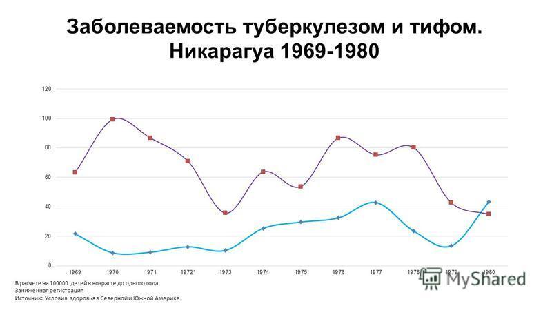Заболеваемость туберкулезом и тифом. Никарагуа 1969-1980 В расчете на 100000 детей в возрасте до одного года Заниженная регистрация Источник: Условия здоровья в Северной и Южной Америке