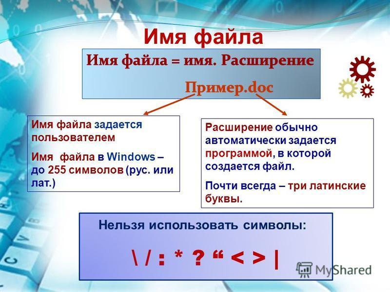 Имя файла задается пользователем Имя файла в Windows – до 255 символов (рус. или лат.) Расширение обычно автоматически задается программой, в которой создается файл. Почти всегда – три латинские буквы. Нельзя использовать символы: \ / : * ? | Имя фай