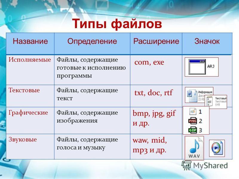 Типы файлов Название ОпределениеРасширение Значок Исполняемые Файлы, содержащие готовые к исполнению программы com, exe Текстовые Файлы, содержащие текст txt, doc, rtf Графические Файлы, содержащие изображения bmp, jpg, gif и др. Звуковые Файлы, соде