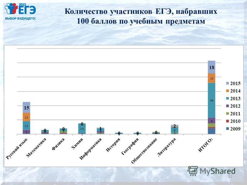 Количество участников ЕГЭ, набравших 100 баллов по учебным предметам 12