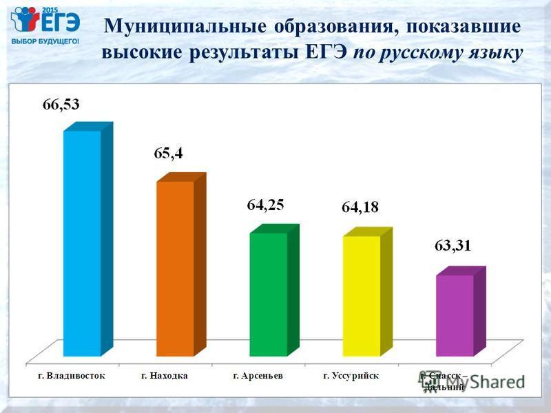 Муниципальные образования, показавшие высокие результаты ЕГЭ по русскому языку 14