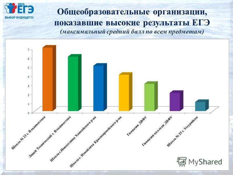 Общеобразовательные организации, показавшие высокие результаты ЕГЭ (максимальный средний балл по всем предметам) 17