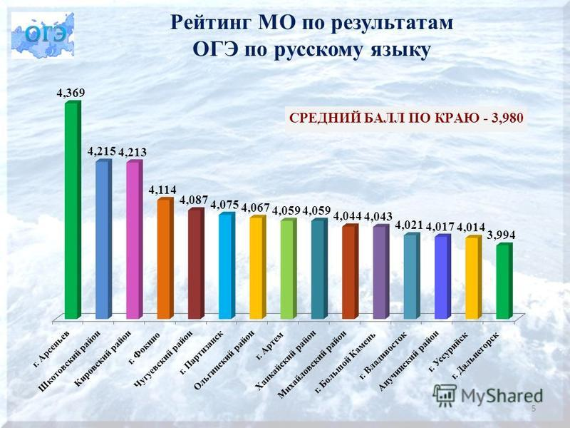 Рейтинг МО по результатам ОГЭ по русскому языку 5