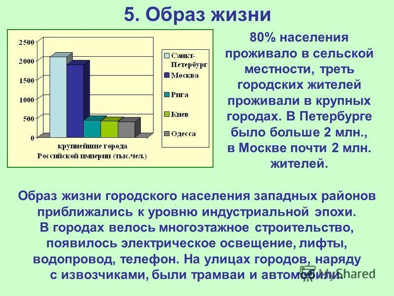 5. Образ жизни 80% населения проживало в сельской местности, треть городских жителей проживали в крупных городах. В Петербурге было больше 2 млн., в Москве почти 2 млн. жителей. Образ жизни городского населения западных районов приближались к уровню