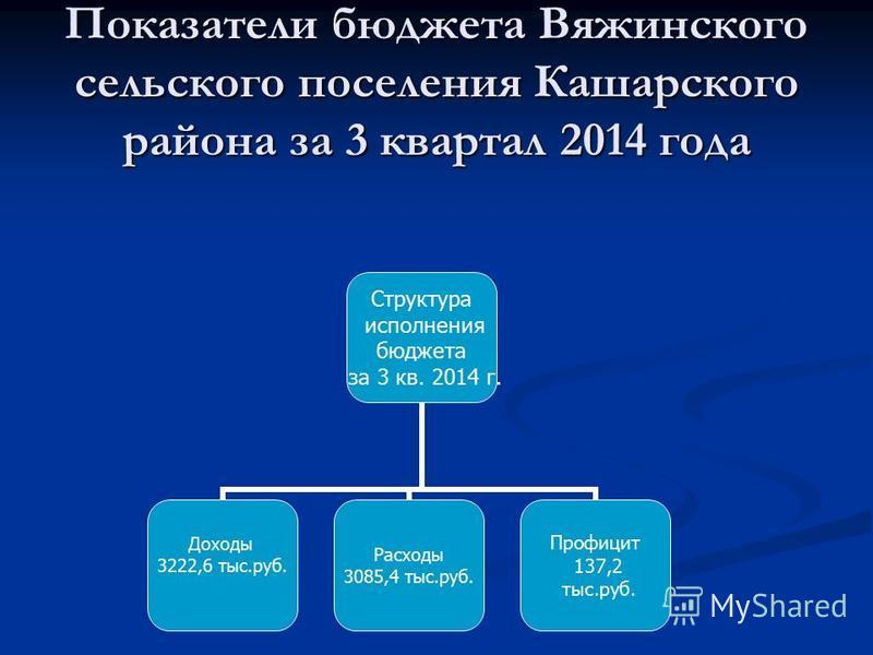 Показатели бюджета Вяжинского сельского поселения Кашарского района за 3 квартал 2014 года Структура исполнения бюджета за 3 кв. 2014 г. Доходы 3222,6 тыс.руб. Расходы 3085,4 тыс.руб. Профицит 137,2 тыс.руб.