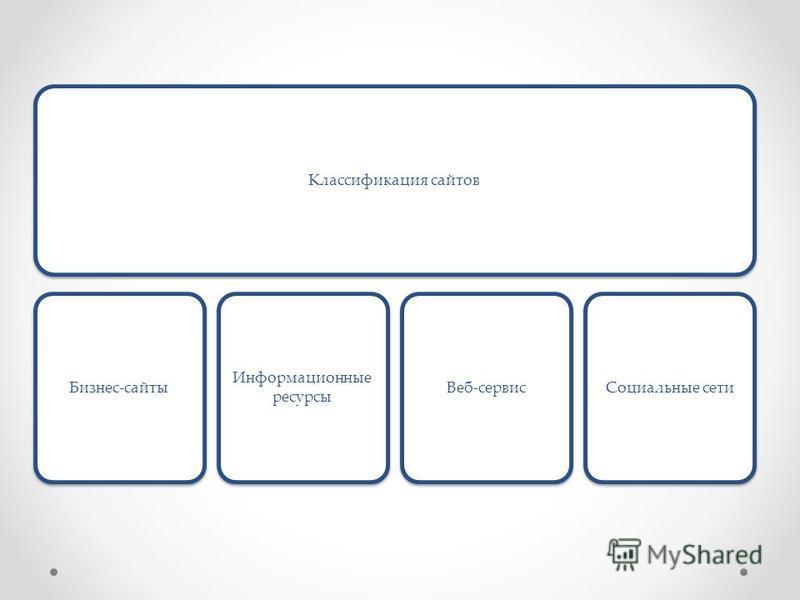 Классификация сайтов Бизнес-сайты Информационные ресурсы Веб-сервис Социальные сети