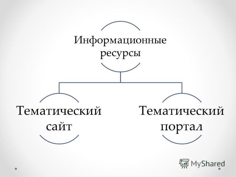 Информационные ресурсы Тематический сайт Тематический портал