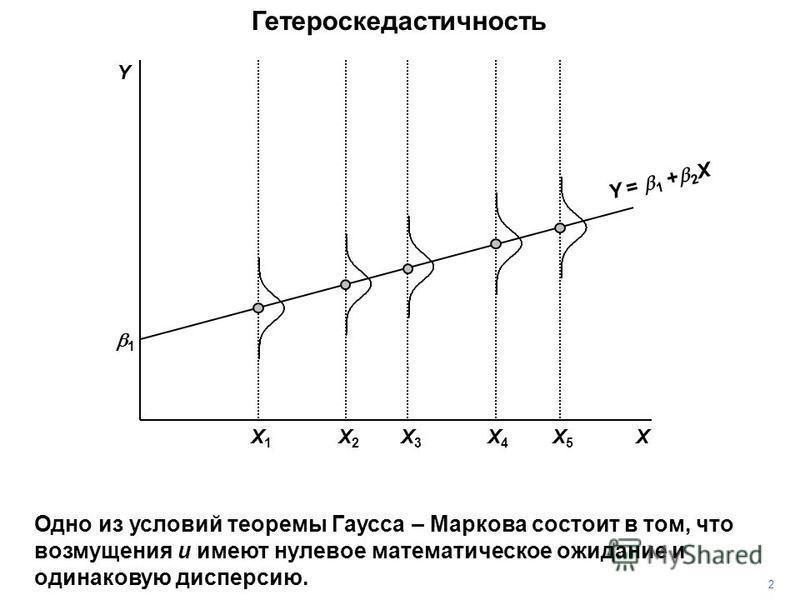 1 X Y = 1 + 2 X Y 2 Одно из условий теоремы Гаусса – Маркова состоит в том, что возмущения u имеют нулевое математическое ожидание и одинаковую дисперсию. X3X3 X5X5 X4X4 X1X1 X2X2