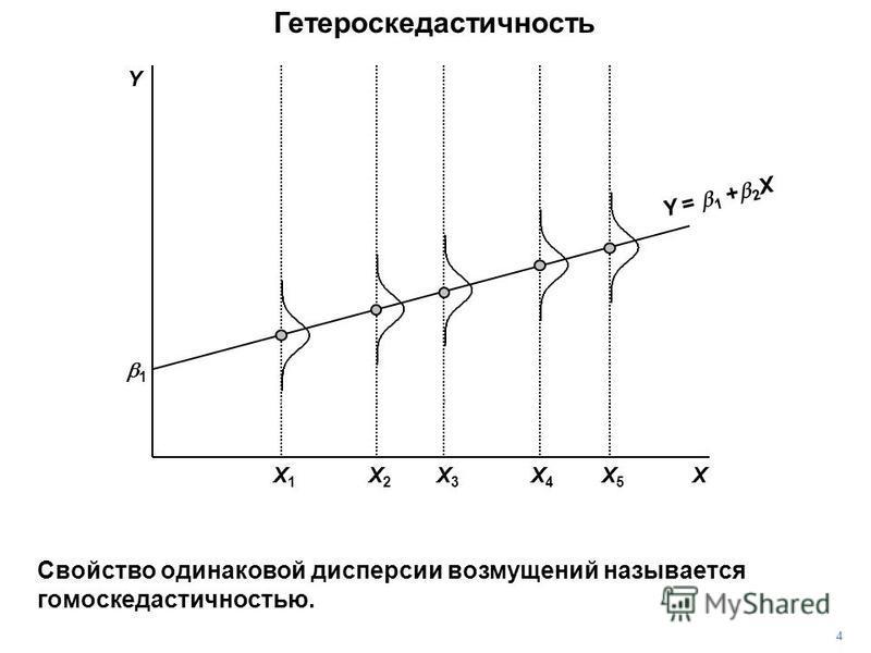 Гетероскедастичность 1 X Y = 1 + 2 X Y 4 Свойство одинаковой дисперсии возмущений называется гомоскедастичностью. X3X3 X5X5 X4X4 X1X1 X2X2