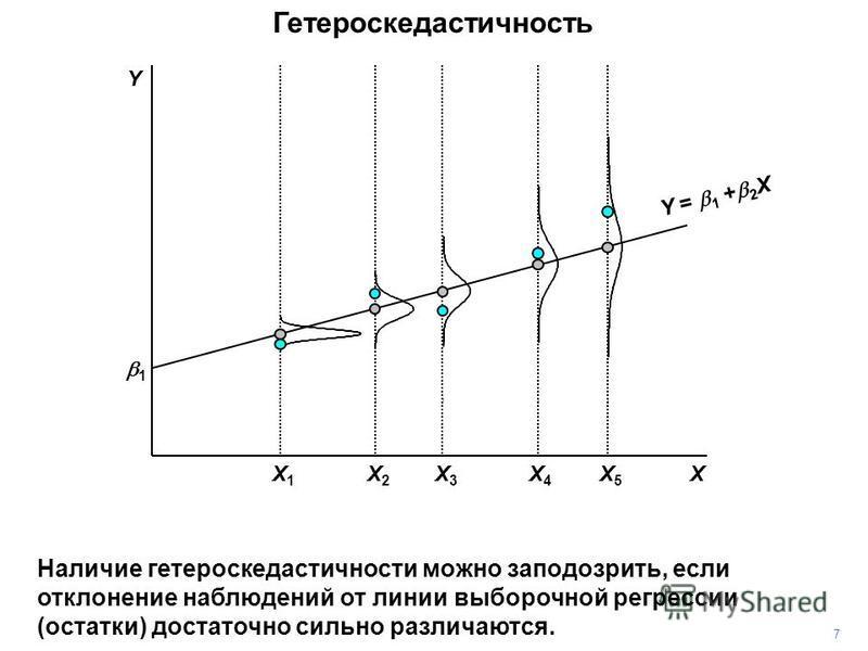 7 Гетероскедастичность Наличие гетероскедастичности можно заподозрить, если отклонение наблюдений от линии выборочной регрессии (остатки) достаточно сильно различаются. X3X3 X5X5 X4X4 X1X1 X2X2 1 X Y = 1 + 2 X Y