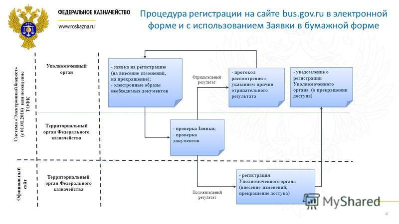 4 Процедура регистрации на сайте bus.gov.ru в электронной форме и с использованием Заявки в бумажной форме Уполномоченный орган - заявка на регистрацию (на внесение изменений, на прекращение); - электронные образы необходимых документов - заявка на р
