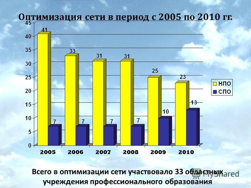 Оптимизация сети в период с 2005 по 2010 гг. Всего в оптимизации сети участвовало 33 областных учреждения профессионального образования