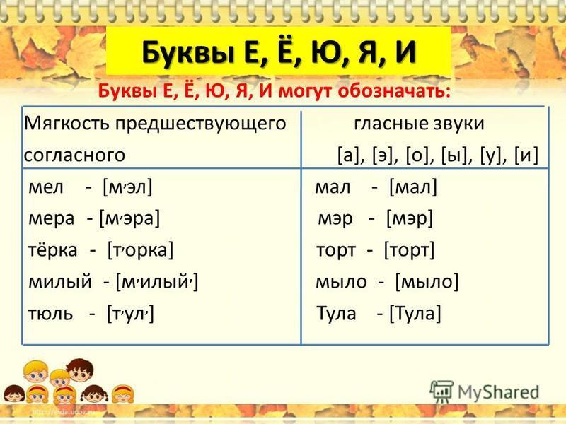 Буквы Е, Ё, Ю, Я, И Буквы Е, Ё, Ю, Я, И могут обозначать: Мягкость предшествующего гласные звуки согласного [а], [э], [о], [ы], [у], [и] мел - [м, эл] мал - [мал] мера - [м, эра] мэр - [мэр] тёрка - [т, орка] торт - [торт] ммилый - [м, милый, ] мыло