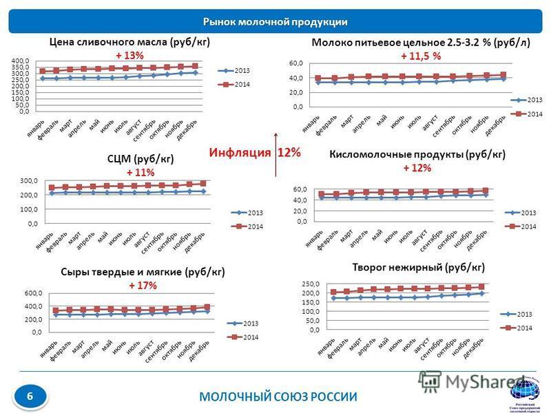 Рынок молочной продукции МОЛОЧНЫЙ СОЮЗ РОССИИ 6 6 Инфляция 12%