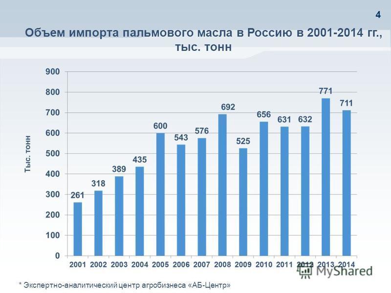 4 Объем импорта пальмового масла в Россию в 2001-2014 гг., тыс. тонн * Экспертно-аналитический центр агробизнеса «АБ-Центр»
