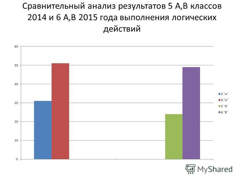 Сравнительный анализ результатов 5 А,В классов 2014 и 6 А,В 2015 года выполнения логических действий