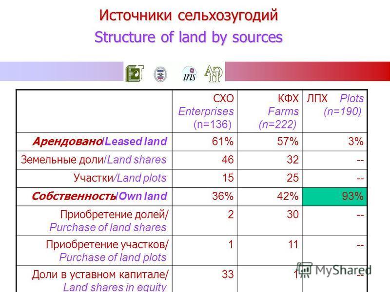 Источники сельхозугодий Structure of land by sources ЛПХ Plots (n=190) КФХ Farms (n=222) СХО Enterprises (n=136) 3%57%61% Арендовано /Leased land --3246 Земельные доли /Land shares --2515 Участки /Land plots 93%42%36% Собственность /Own land --302 Пр