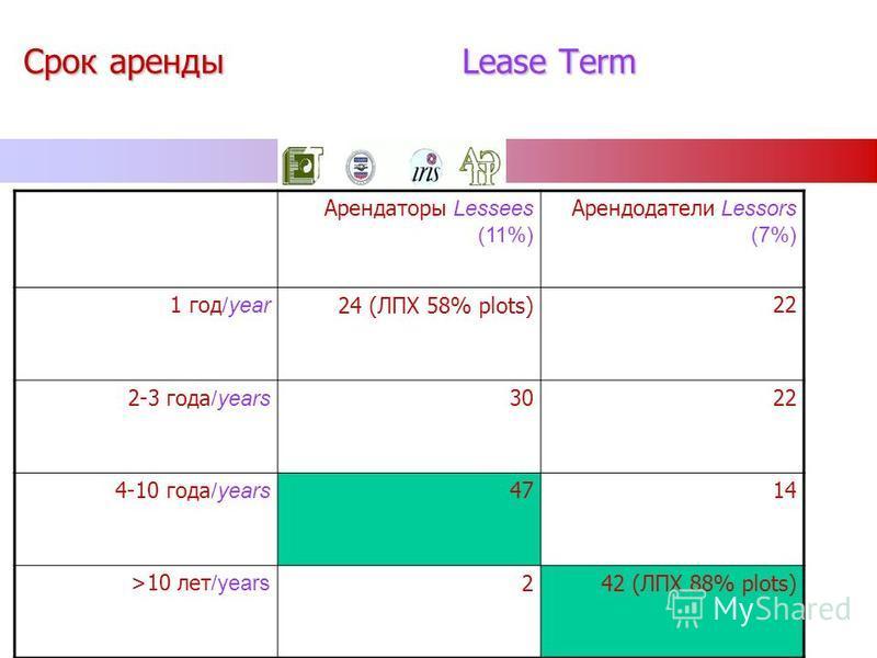 Срок аренды Lease Term Арендаторы Lessees (11%) Арендодатели Lessors (7%) 1 год /year 24 (ЛПХ 58% plots)22 2-3 года /years 3022 4-10 года /years 4714 >10 лет /years 242 (ЛПХ 88% plots)