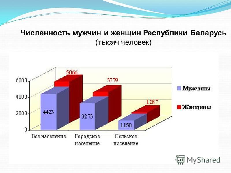 Численность мужчин и женщин Республики Беларусь (тысяч человек)