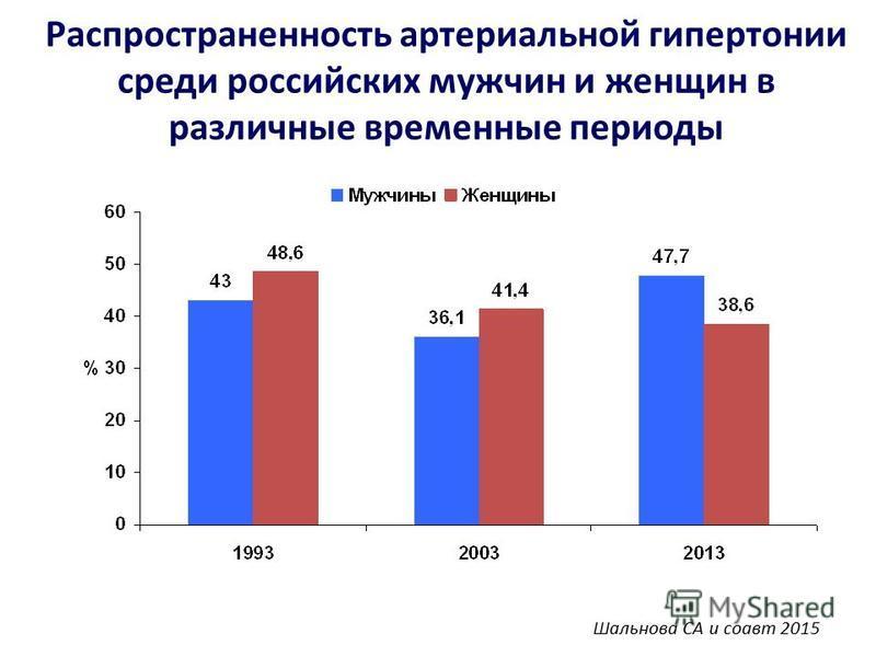 Распространенность артериальной гипертонии среди российских мужчин и женщин в различные временные периоды Шальнова СА и соавт 2015