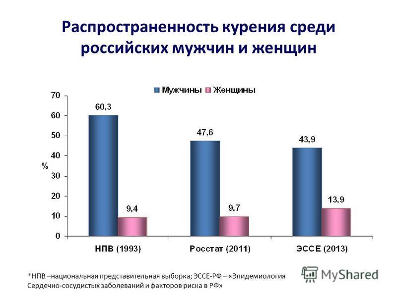 Распространенность курения среди российских мужчин и женщин *НПВ –национальная представительная выборка; ЭССЕ-РФ – «Эпидемиология Сердечно-сосудистых заболеваний и факторов риска в РФ»