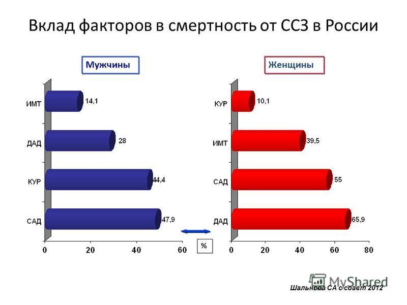 Вклад факторов в смертность от ССЗ в России Женщины % Мужчины Шальнова СА с соавт 2012