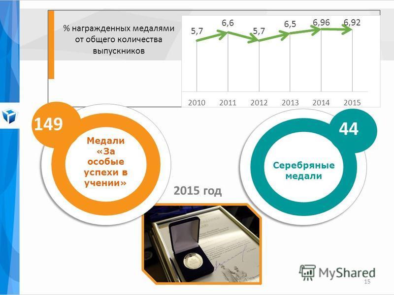 Медали «За особые успехи в учении» 149 Серебряные медали 44 % награжденных медалями от общего количества выпускников 2015 год 15