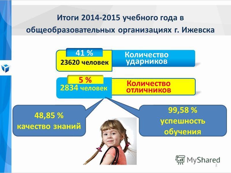 Итоги 2014-2015 учебного года в общеобразовательных организациях г. Ижевска 2 41 % Количество ударников 5 % Количество отличников 2834 человек 23620 человек 48,85 % качество знаний 99,58 % успешность обучения
