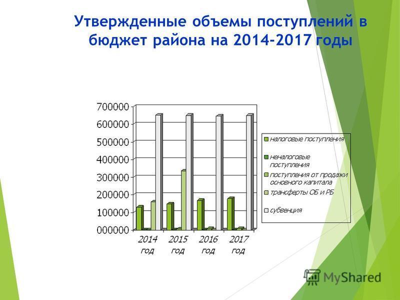 Утвержденные объемы поступлений в бюджет района на 2014-2017 годы