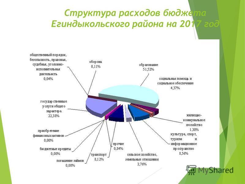 Структура расходов бюджета Егиндыкольского района на 2017 год