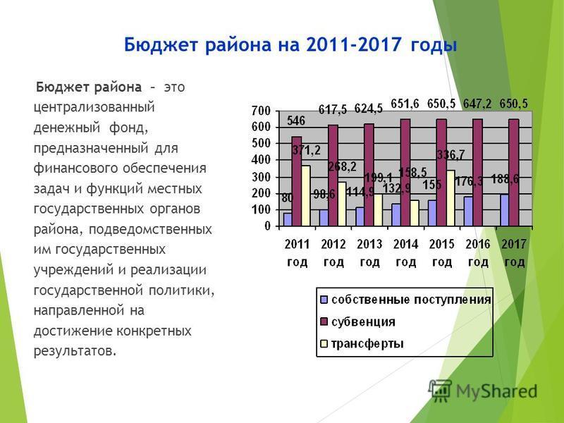 Бюджет района на 2011-2017 годы Бюджет района – это централизованный денежный фонд, предназначенный для финансового обеспечения задач и функций местных государственных органов района, подведомственных им государственных учреждений и реализации госуда