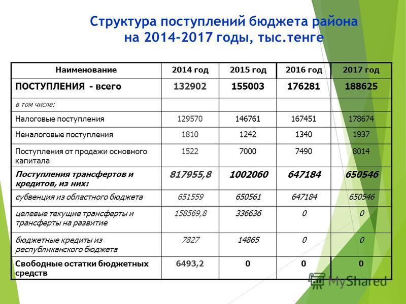 Структура поступлений бюджета района на 2014-2017 годы, тыс.тенге Наименование 2014 год 2015 год 2016 год 2017 год ПОСТУПЛЕНИЯ - всего 132902155003176281188625 в том числе: Налоговые поступления 129570146761167451178674 Неналоговые поступления 181012