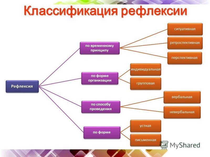 Классификация рефлексии Рефлексия по временному принципу ситуативная ретроспективная перспективная по форме организации индивидуальная групповая по способу проведения вербальная невербальная по форме устная письменная