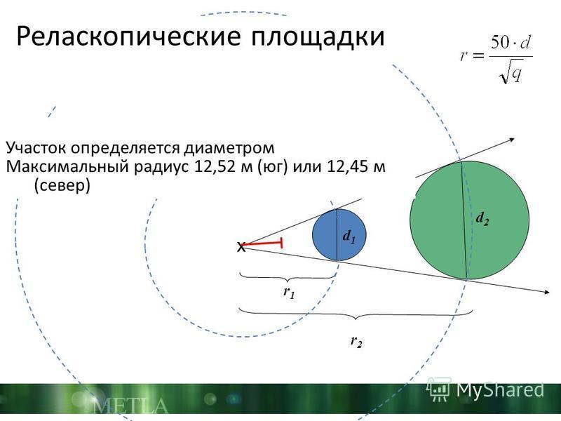 x d2d2 d1d1 r2r2 r1r1 Реласкопические площадки Участок определяется диаметром Максимальный радиус 12,52 м (юг) или 12,45 м (север)