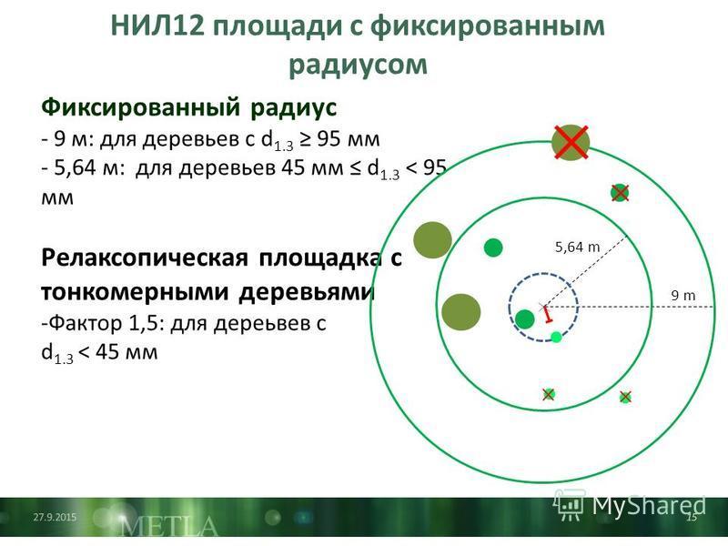 27.9.201515 НИЛ12 площади с фиксированным радиусом Фиксированный радиус - 9 м: для деревьев с d 1.3 95 мм - 5,64 м: для деревьев 45 мм d 1.3 < 95 мм Релаксопическая площадка с тонкомерными деревьями -Фактор 1,5: для деревьев с d 1.3 < 45 мм 9 m 5,64