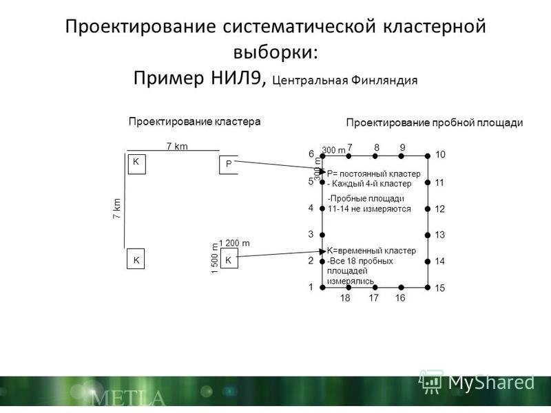 Проектирование систематической кластерной выборки: Пример НИЛ9, Центральная Финляндия 6 5 4 3 2 1 10 11 12 13 14 15 789 181716 300 m 1 200 m 1 500 m K 7 km P= постоянный кластер - Каждый 4-й кластер -Пробные площади 11-14 не измеряются K=временный кл